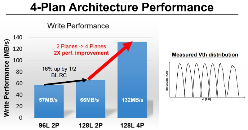 4-Plane-Architektur für höhere Schreibleistung bei BiCS5 mit 128 Layern