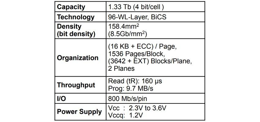 Technische Details zum QLC-NAND mit 1,33 Terabit (BiCS4)