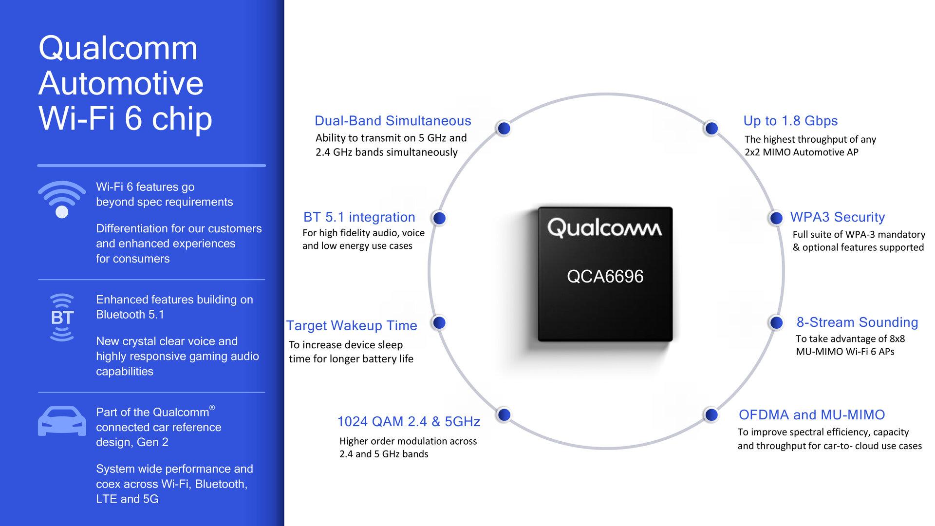 Qualcomm QCA6696 für WLAN und Bluetooth