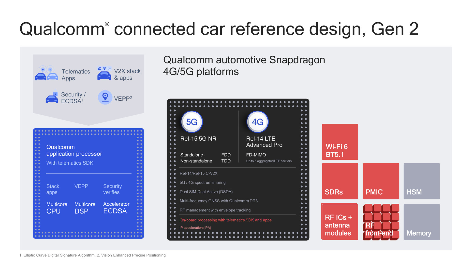 Zweite Generation des Connected Car Reference Designs (CCRD)
