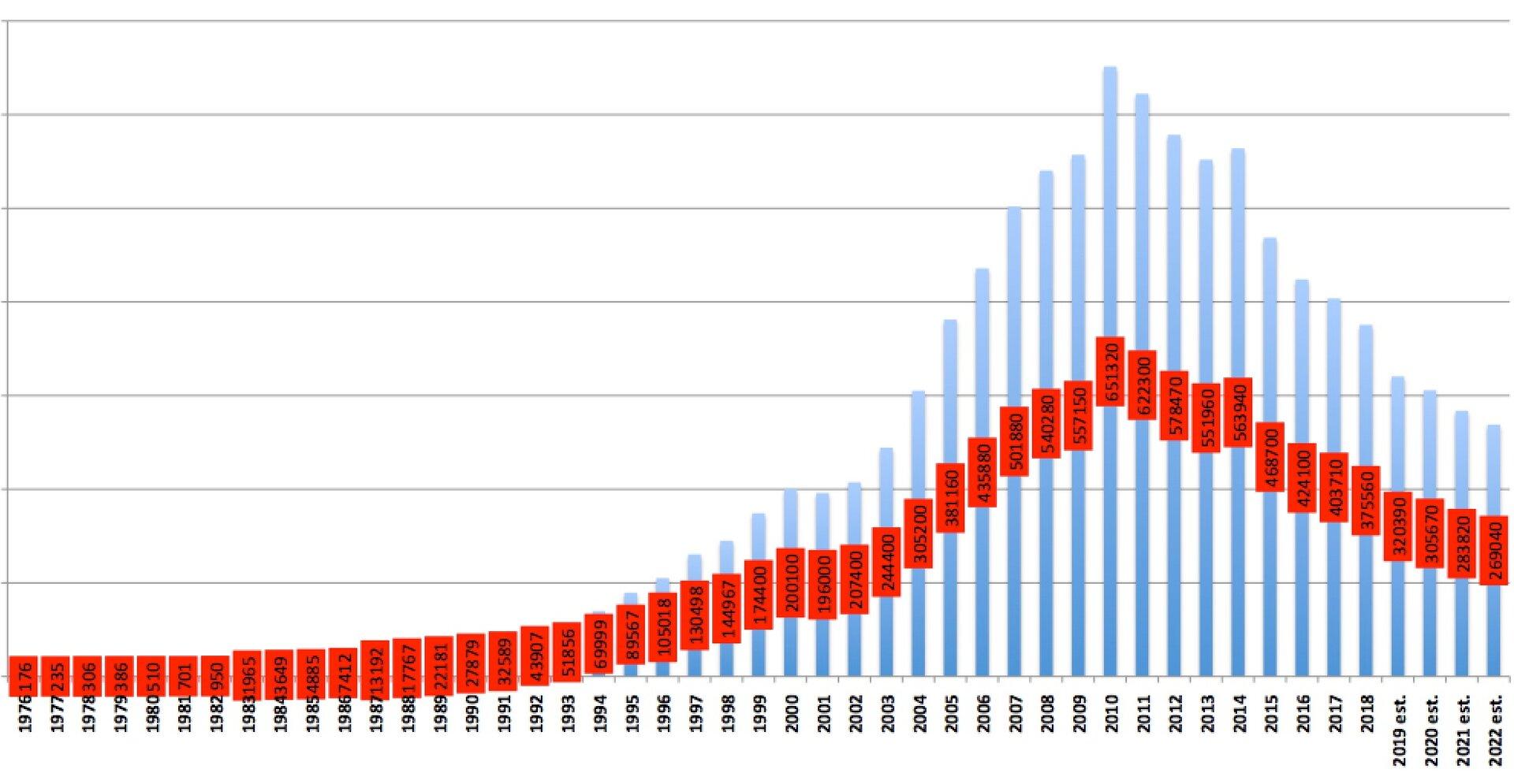 HDD-Verkäufe seit 1976 (Tausend Einheiten)