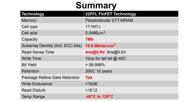 Intel beschreibt den eMRAM in 22 nm FinFET
