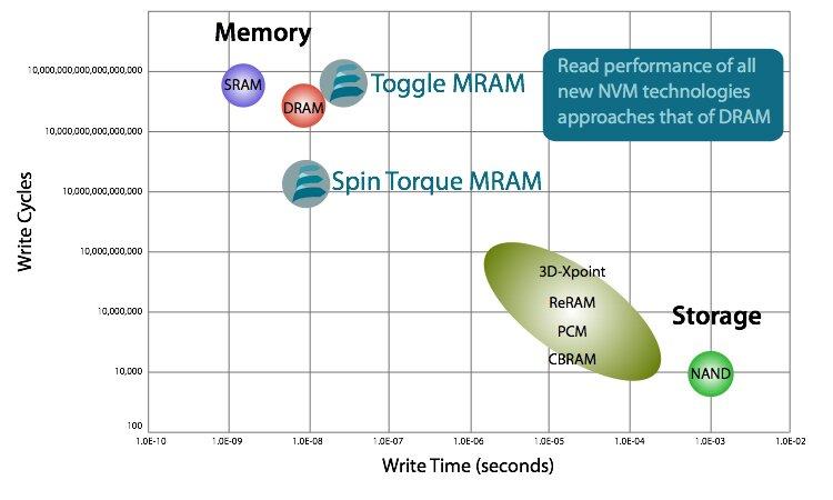 MRAM im Vergleich mit anderen Speichertechniken