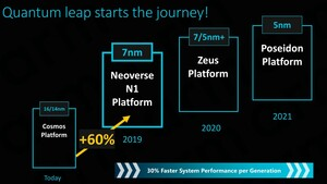 ARM Ares Neoverse: Der nächste Angriff im Servermarkt startet in 7 nm