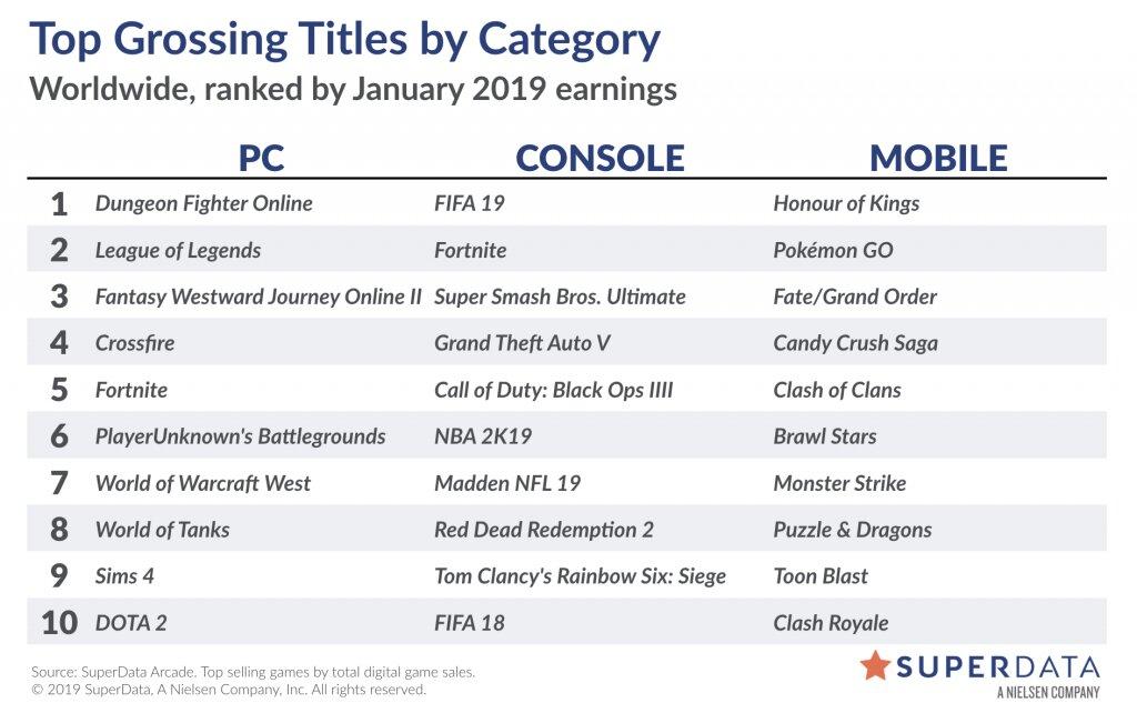 Liste der umsatzstärksten Spiele im Januar 2019