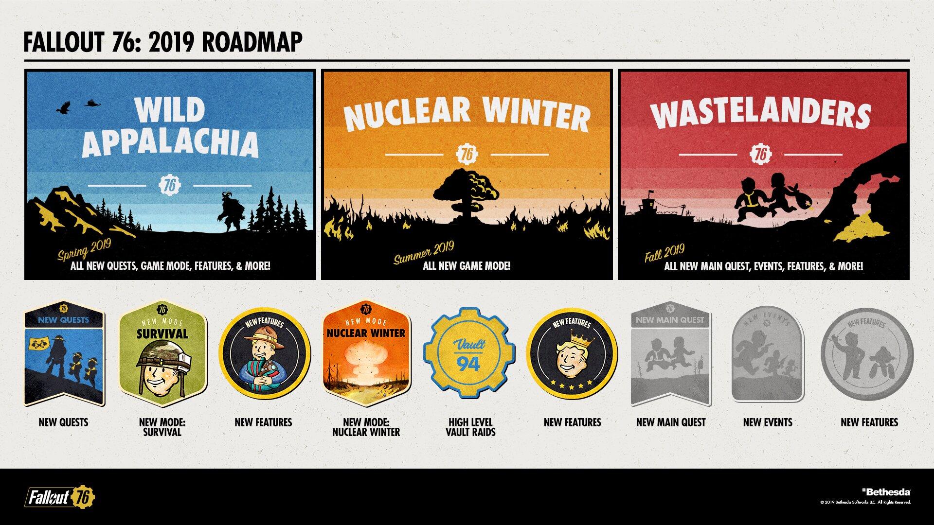 Roadmap für Fallout 76