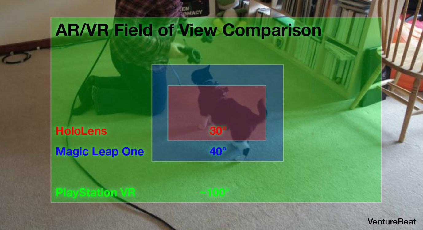Field of View (HoloLens1 vs. Magic Leap One vs. PSVR)