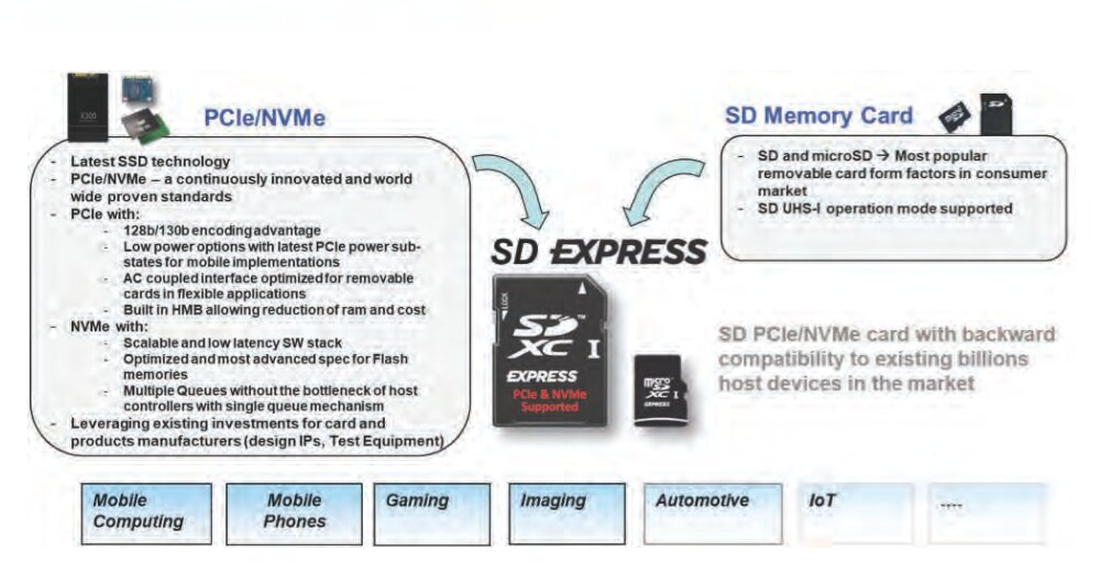 SD Express vereint SD-Formfaktoren mit PCIe/NVMe