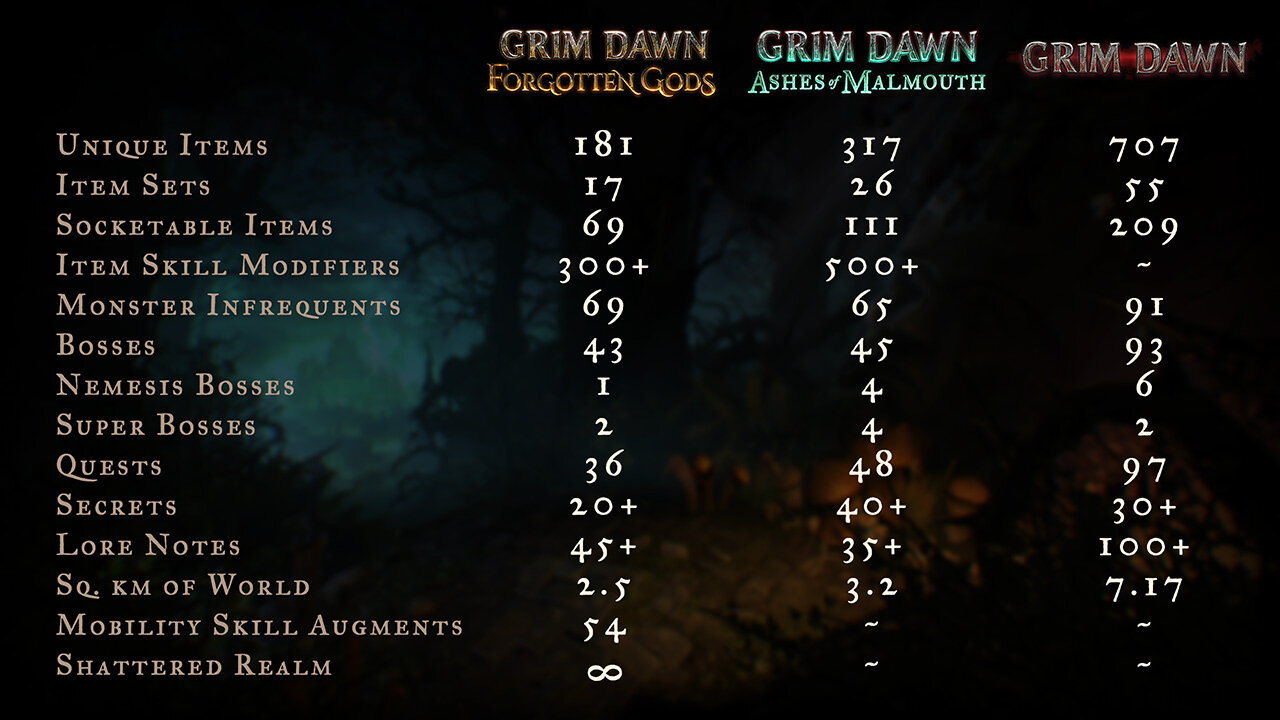 Umfang der DLCs für Grim Dawn im Vergleich