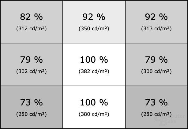 Homogenität des Dell U4919DW