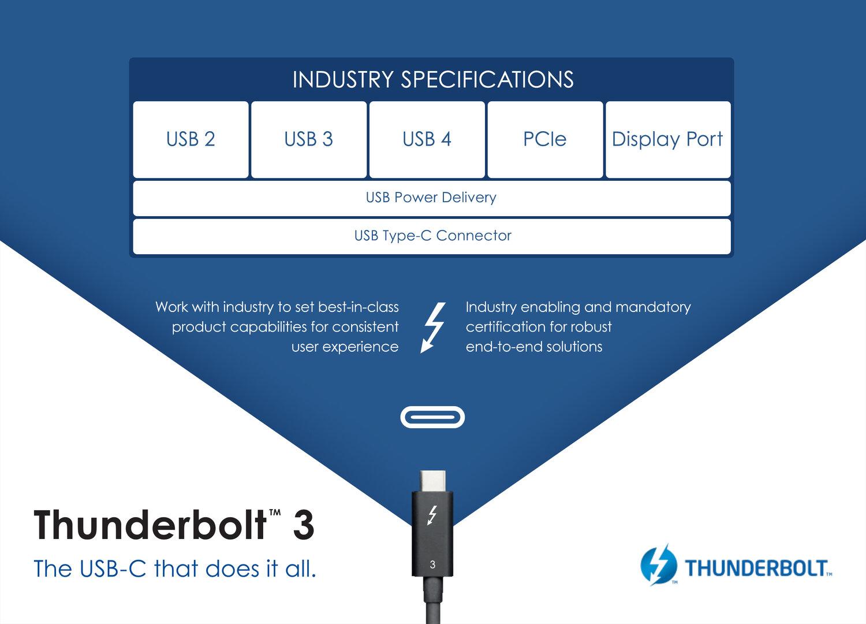 Thunderbolt als Basis für USB 4.0