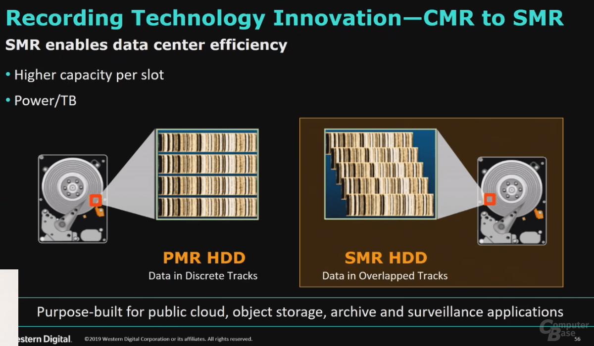 Schema: SMR versus CMR/PMR