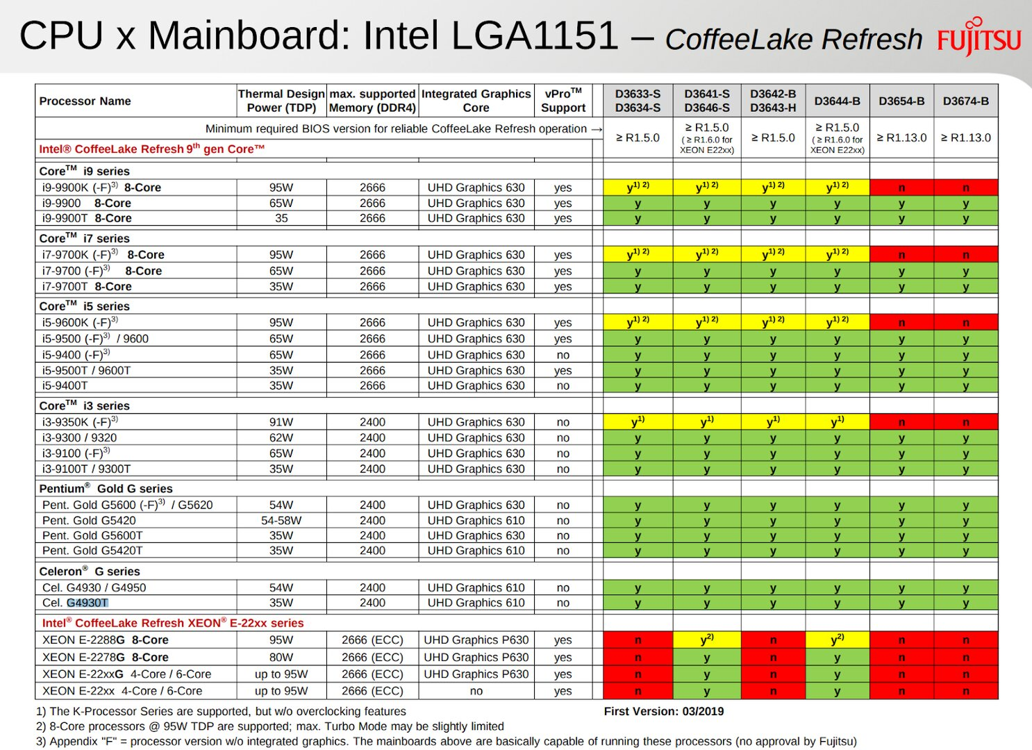 Fujitsu listet neue Intel-CPUs der Familie Coffee Lake Refresh