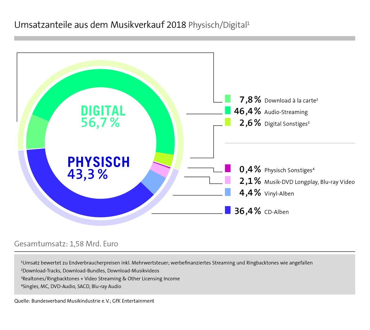 Umsatzanteile aus dem Musikverkauf Physisch/Digital 2018