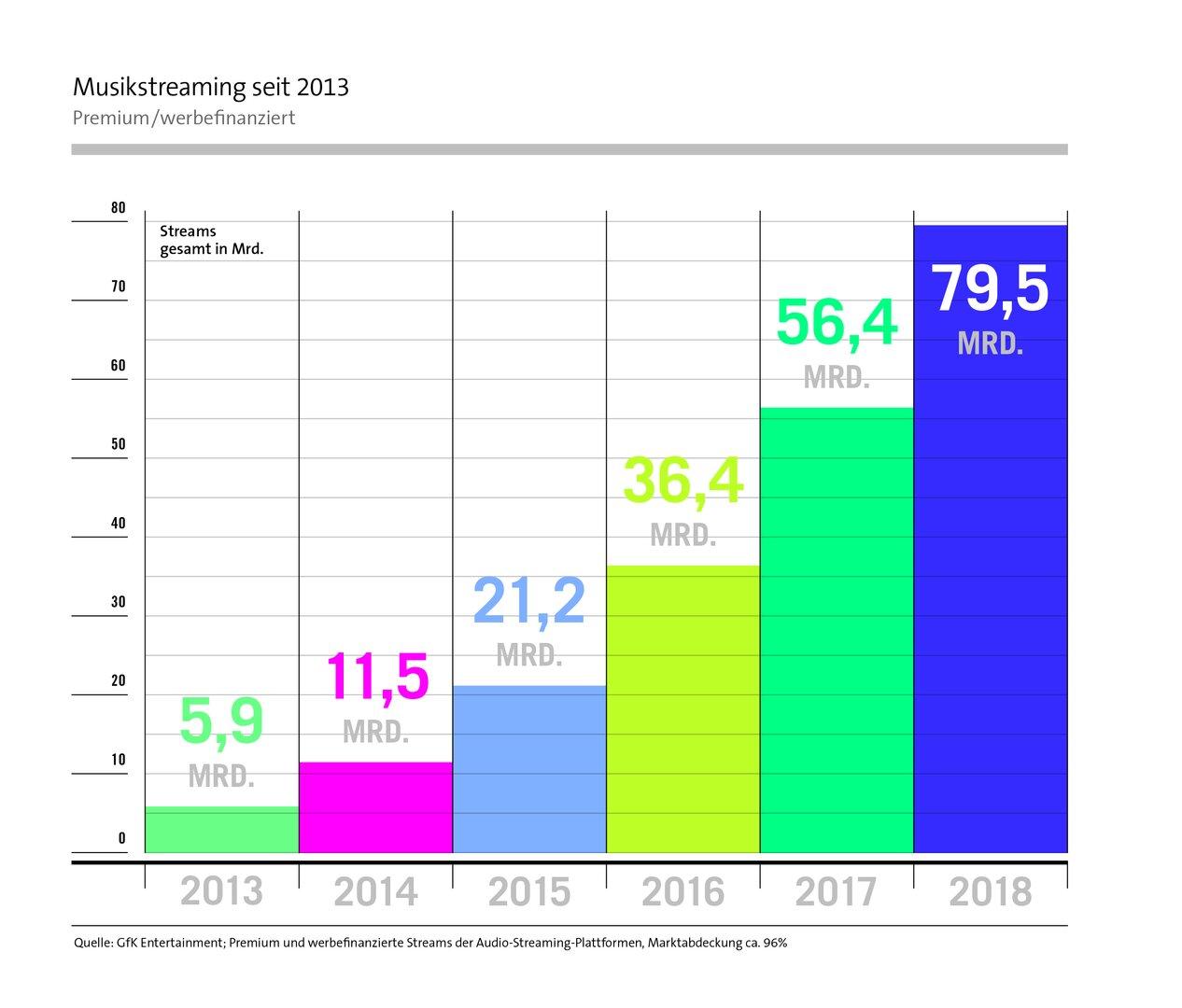 Musikstreaming Premium/werbefinanziert 2018