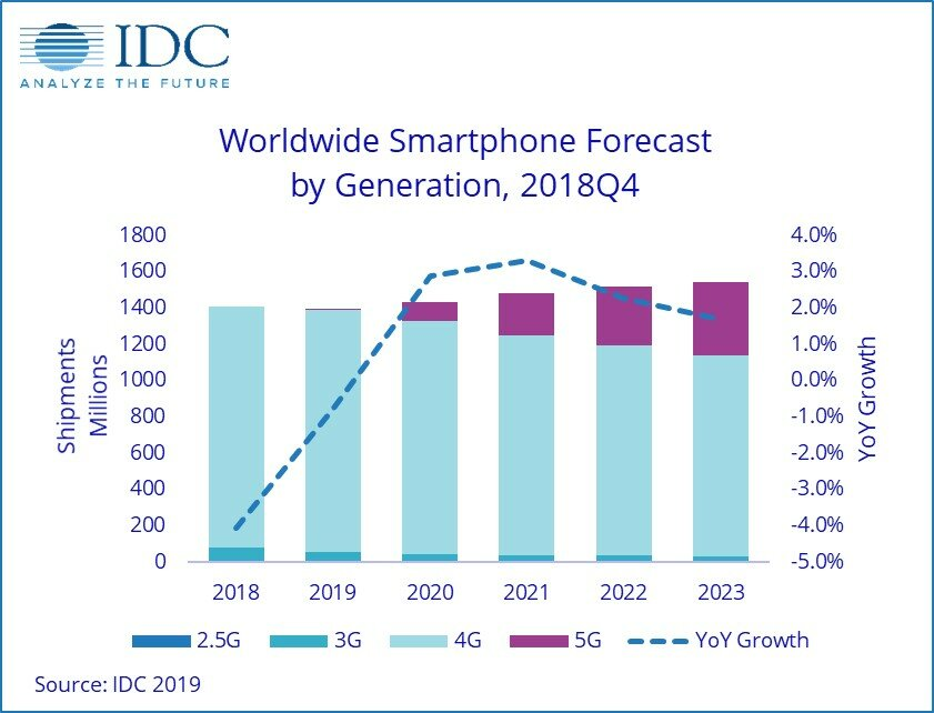 Weltweiter Smartphone-Absatz nach Mobilfunkstandard
