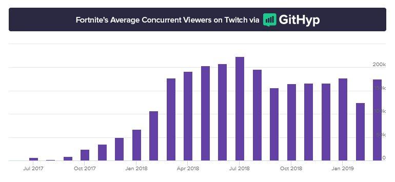 Durchschnittliche Zuschauer Fortnites auf Twitch