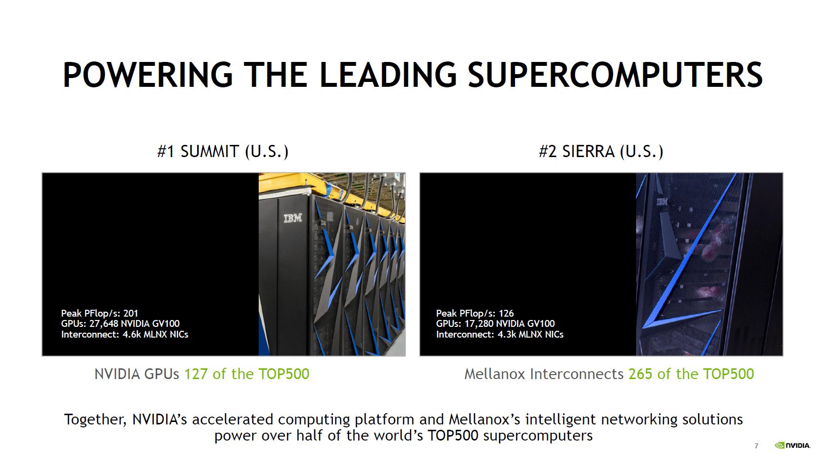 265 der T500-Supercomputer setzen auf Mellanox