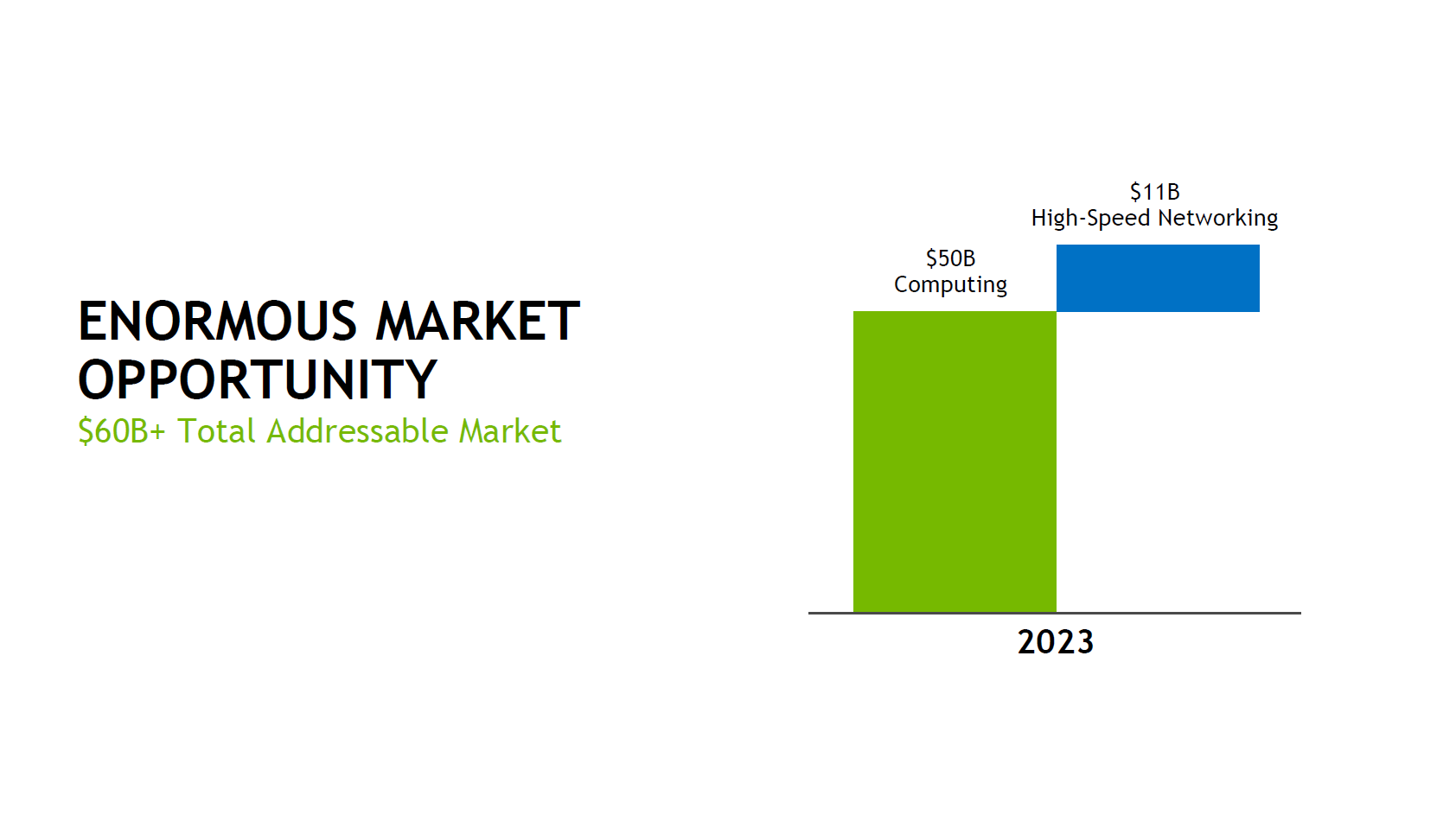 Anvisierter Gesamtmarkt von Nvidia