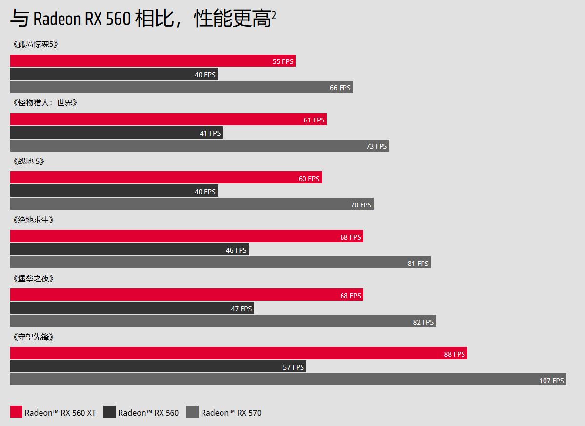 RX 560 XT im Vergleich zu RX 560 und RX 570