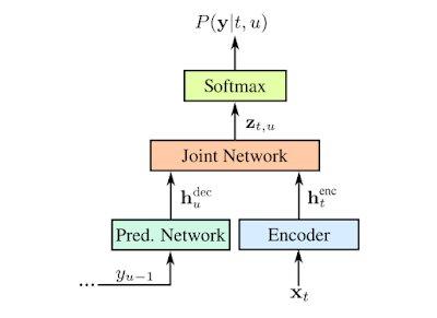 Architektur des Netzes