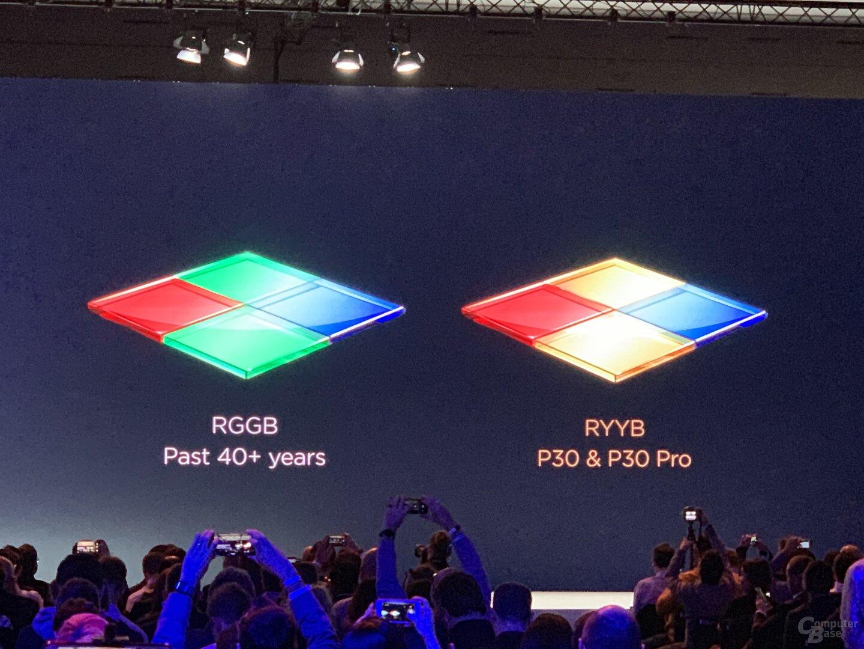 Neue Bayer-Matrix in Rot, Gelb und Blau