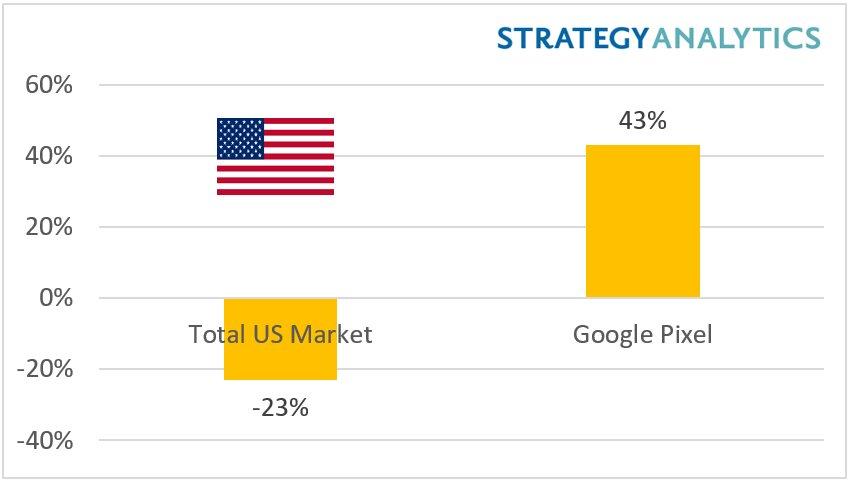 Wachstum der Pixel-Marke im Vergleich zum US-Markt