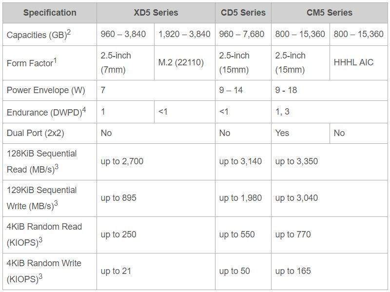 Spezifikationen von Toshibas Server-SSDs (XD5, CD5, CM5)