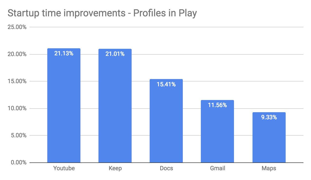 Verbesserungen bei Startzeiten von Apps