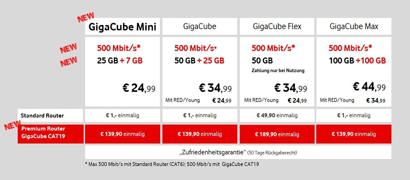 GigaCube-Tarife von Vodafone
