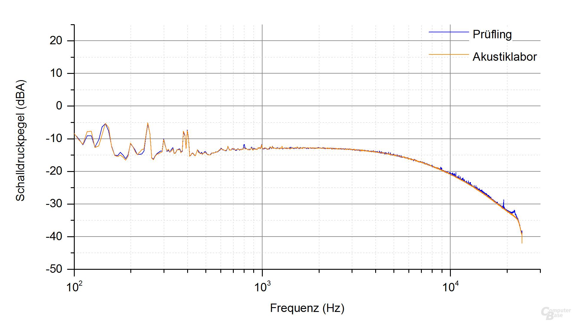 Corsair AX850 Frequenzspektrum – Last 1 ‑ 2 (ECO an)
