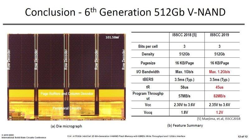 Samsung V-NAND V6 512 Gbit TLC