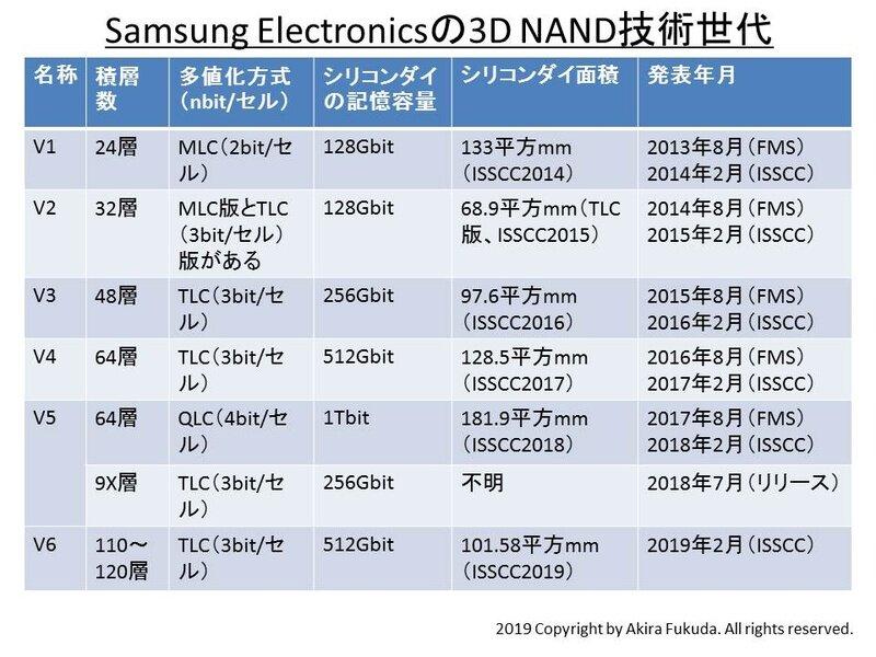Samsungs 3D-NAND-Generationen