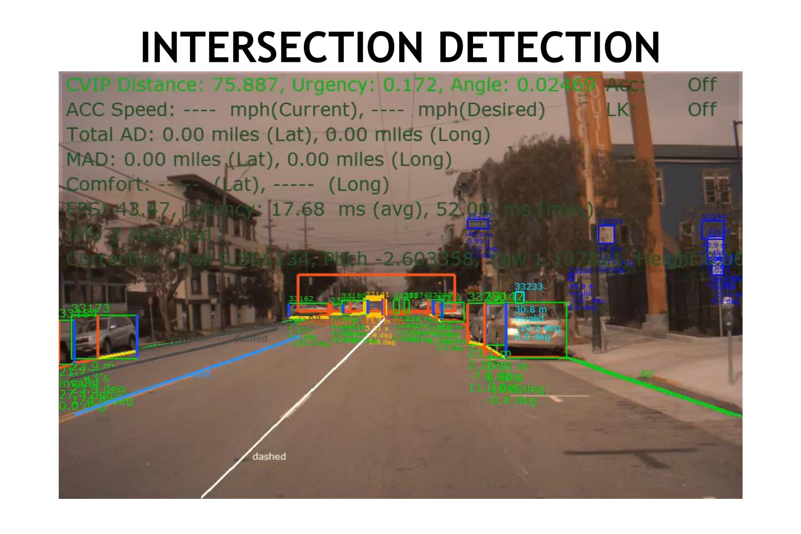 Erkennung von Kreuzungen mit WaitNet