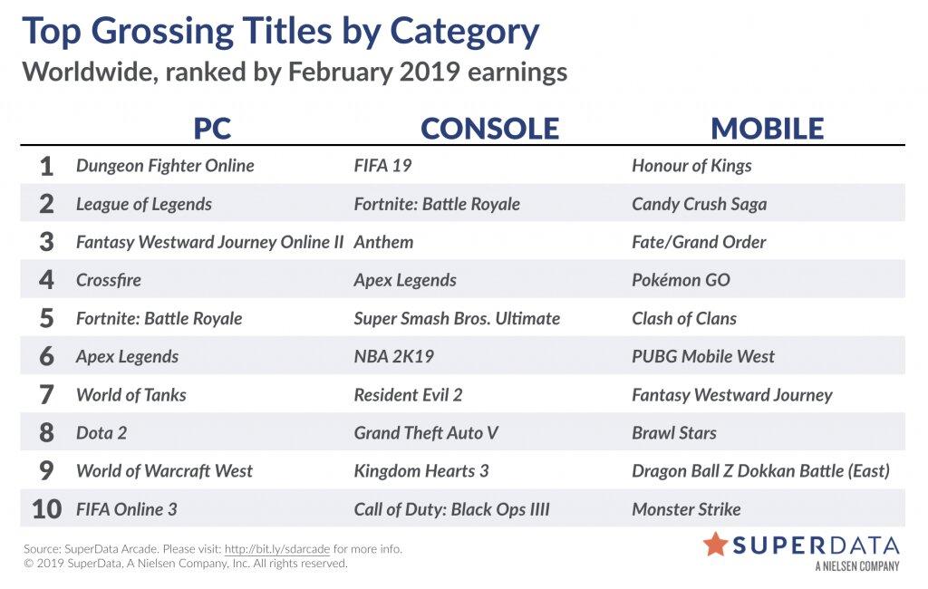 Liste der umsatzstärksten Spiele im Februar 2019