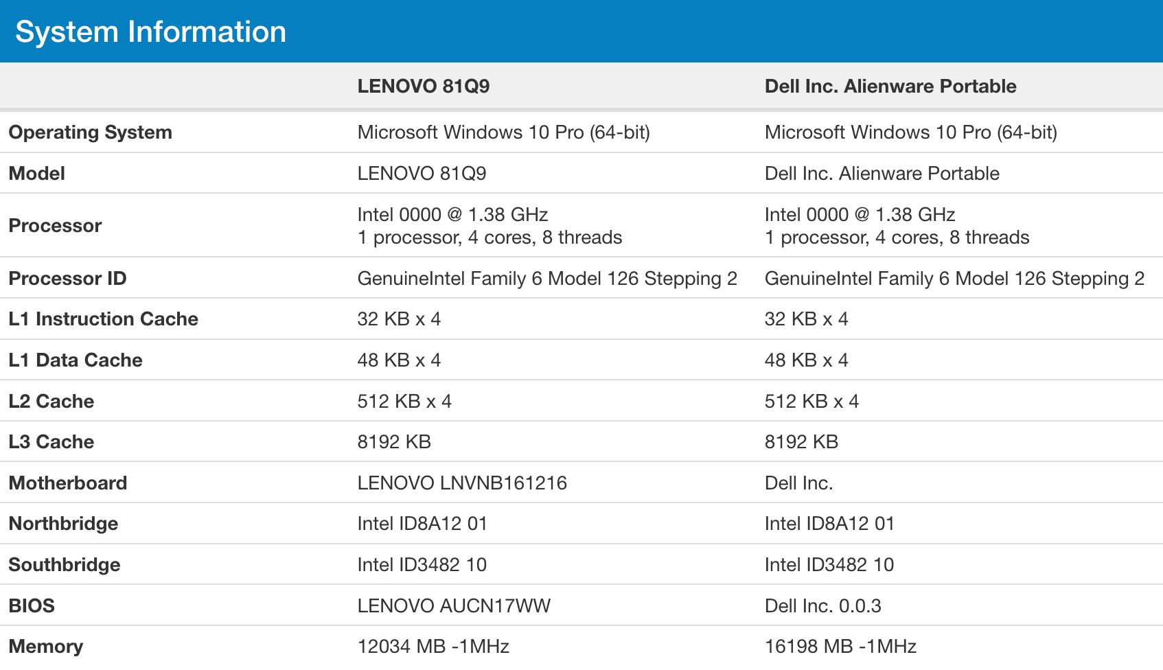 Dell und Lenovo mit Ice Lake-U
