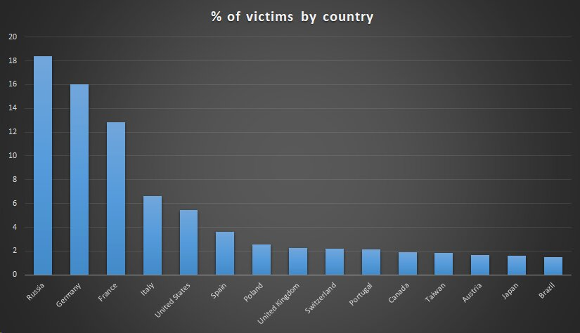 Prozentualer Anteil der Opfer nach Land