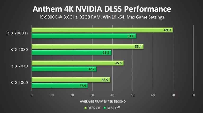 Nvidia verspricht bis zu 40 Prozent höhere Bildwiederholraten