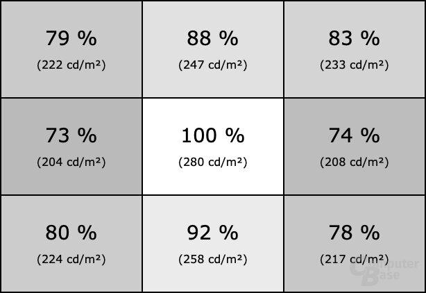 Homogenität des ViewSonic VX3258-2KC