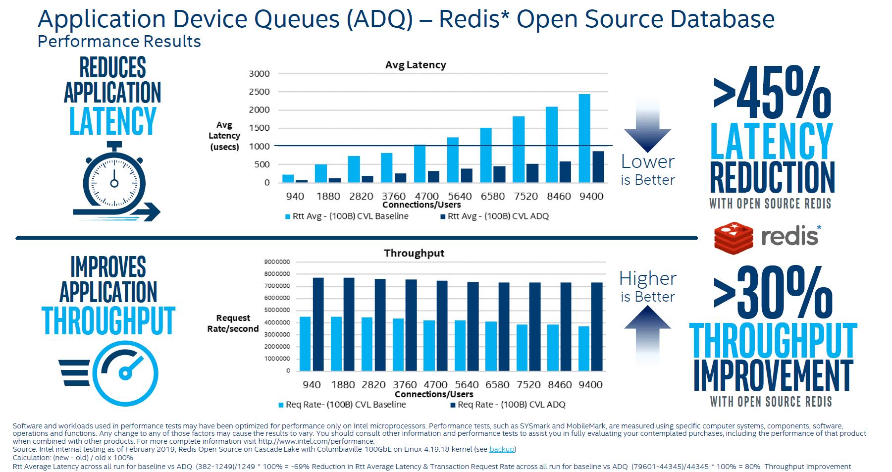 Intel ADQ