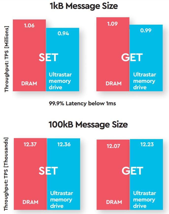 Leistungsvergleich von DRAM vs. DRAM + Memory Extension Drive bei Redis-Datenbank