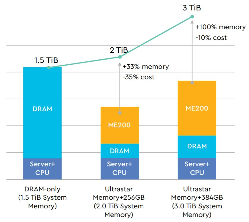 Mehr Systemspeicher durch SSD statt DRAM