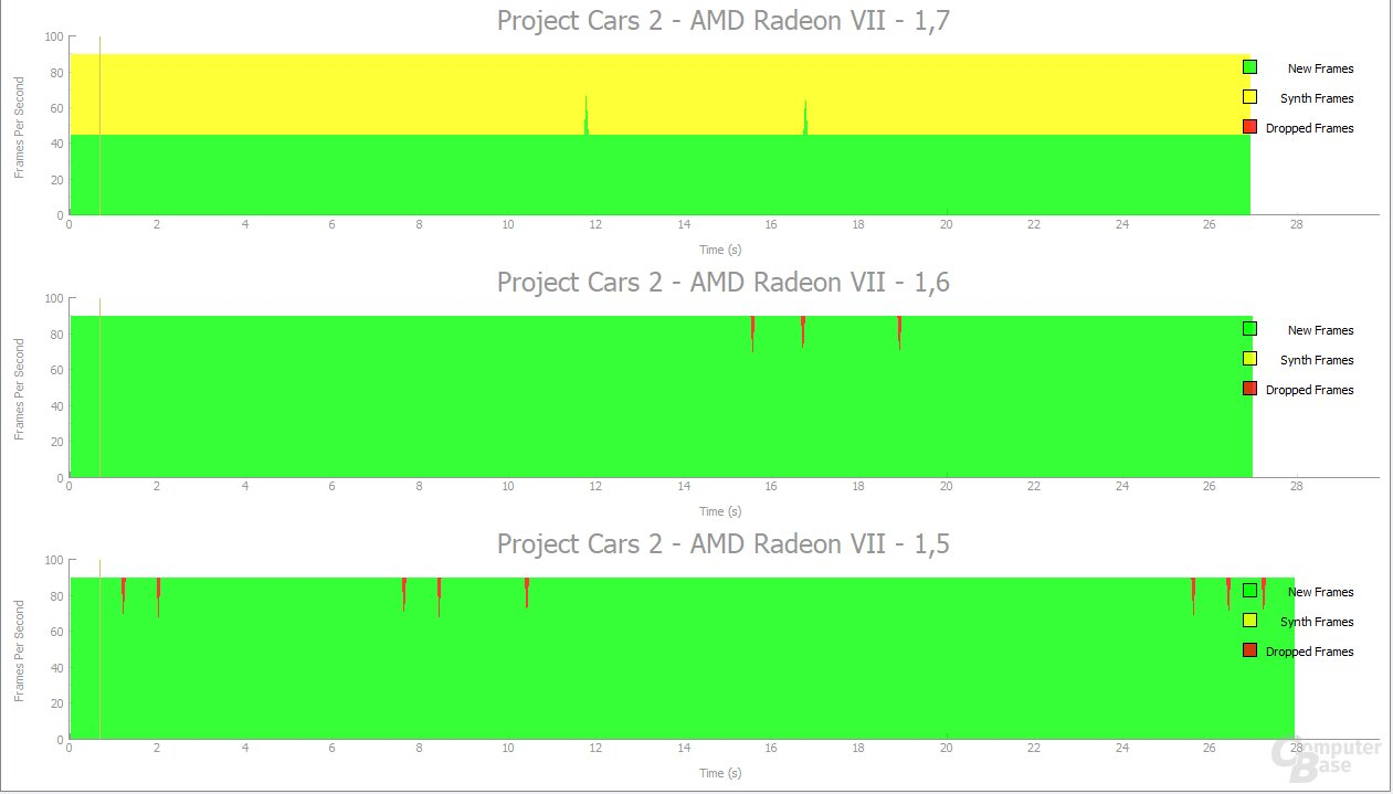AMD Radeon VII in Project Cars 2