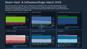 Steam Hardware Survey: AMDs mühsamer Kampf um mehr Marktanteil