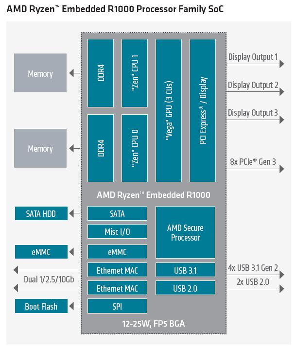 AMD Ryzen Embedded R1000