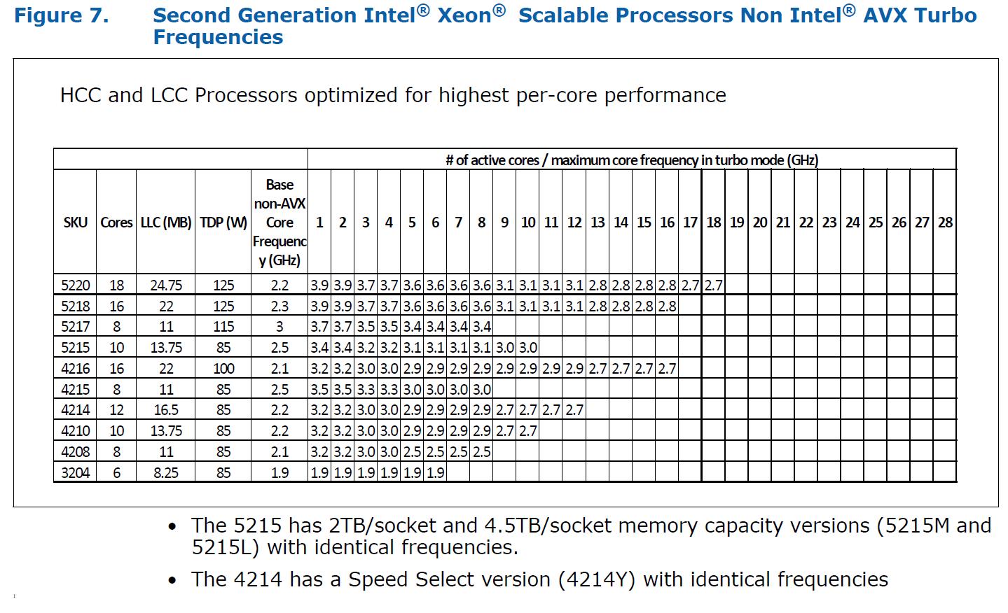 Cascade Lake-SP Turbo ohne AVX (HCC und LCC)