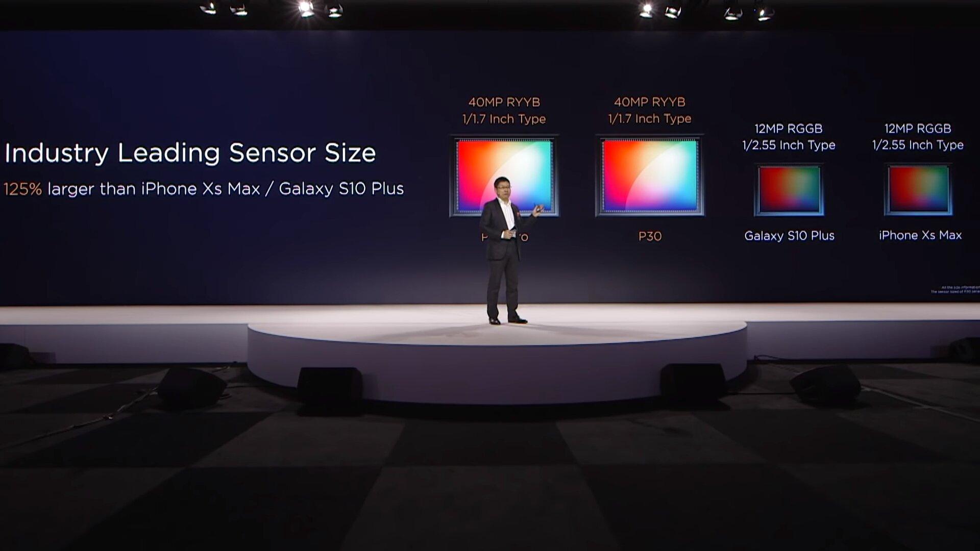 Der Sensor ist mit 1/1,7Zoll wieder vergleichsweise groß