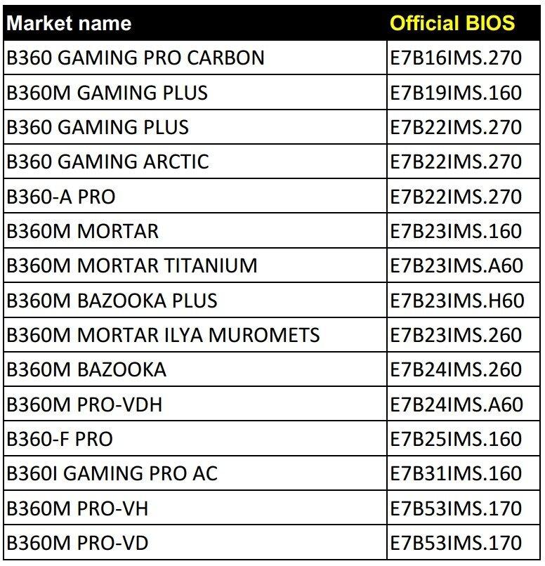 Liste der Mainboards von MSI mit B360-Chipsatz die ein neues BIOS für Coffee-Lake-Refresh (R0-Stepping) erhalten