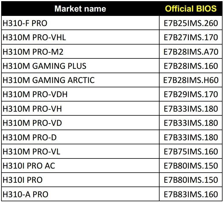 Liste der Mainboards von MSI mit H310-Chipsatz die ein neues BIOS für Coffee-Lake-Refresh (R0-Stepping) erhalten