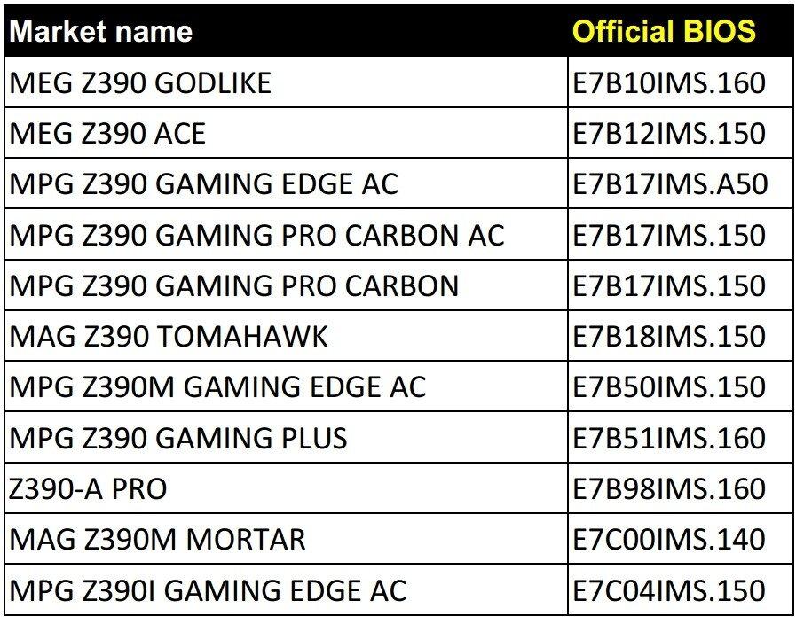 Liste der Mainboards von MSI mit Z390-Chipsatz die ein neues BIOS für Coffee-Lake-Refresh (R0-Stepping) erhalten